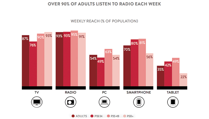 Consumers Still Spending Time With Radio